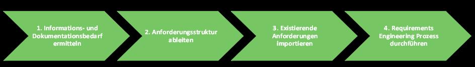 Abbildung 1. Schritte der Methode zur werkzeuggestützten Einführung maßgeschneiderter Anforderungsprozesse